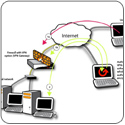 VPN Implementation, Firewalling, Internet Security